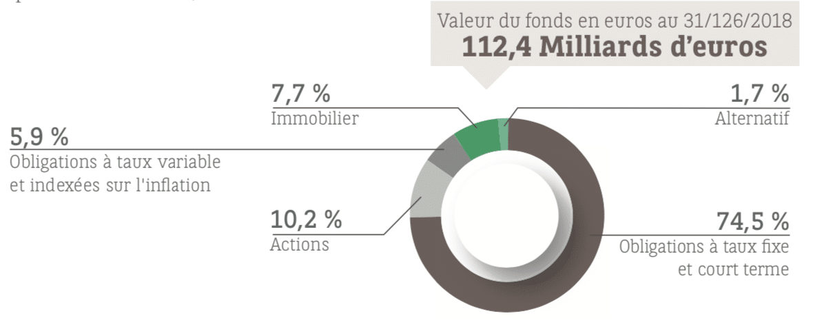 répartition du fonds en euros cardif