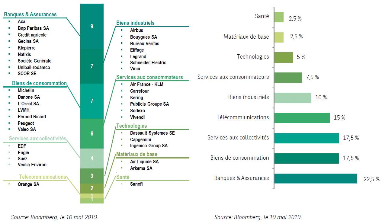 Composition de l'indice