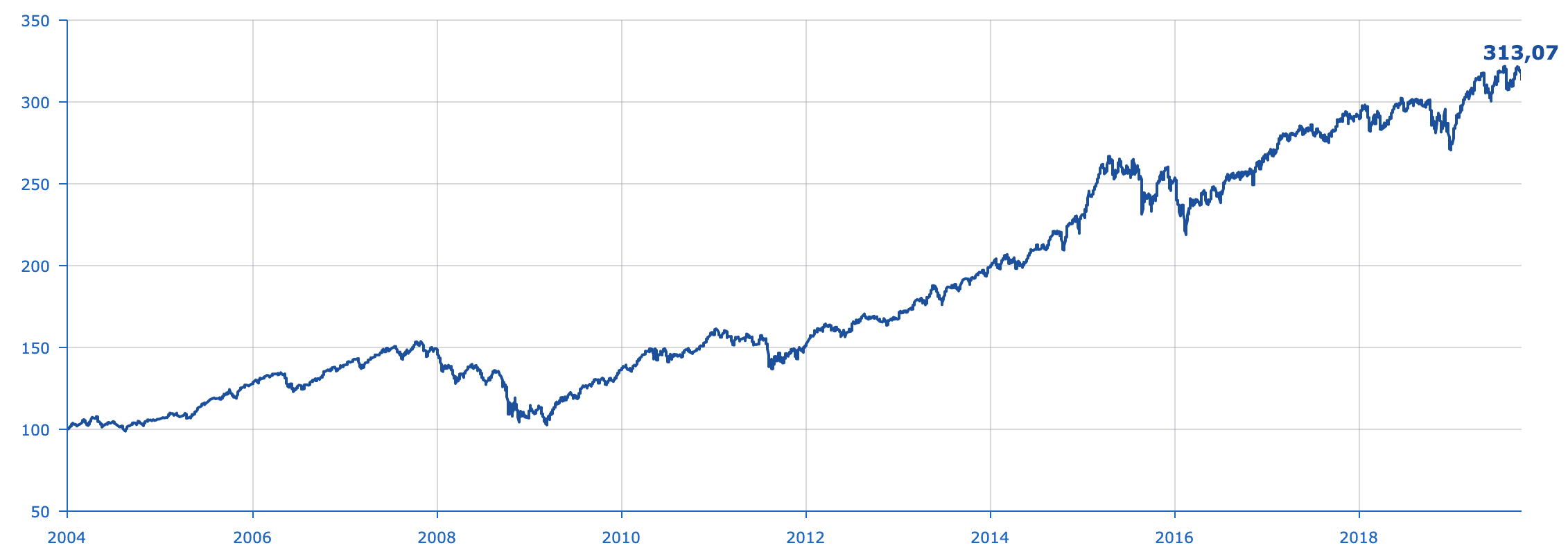 portefeuille majoritairement investi en UC